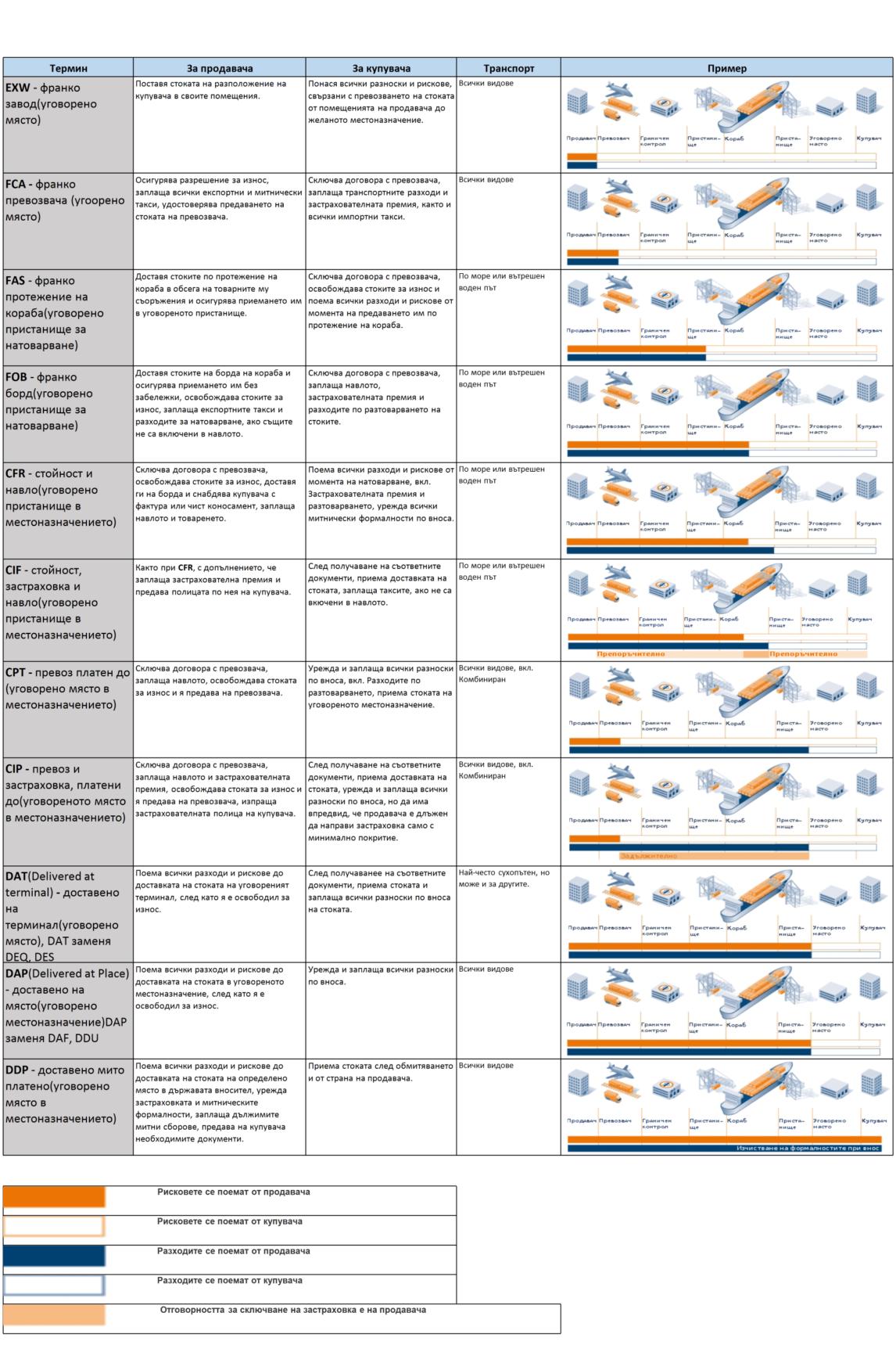 инкотермс 2020, инкотермс 2010, incoterms, условия на доставка, франкировка, DDU< DDP, CPT, CIF, CIP, DAT, FAS, FOB, EXW